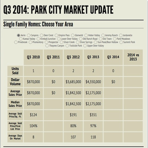 Local Market Tool >> Local Market Analysis Tool Choose Park City