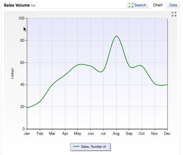Heber sales volume 2016