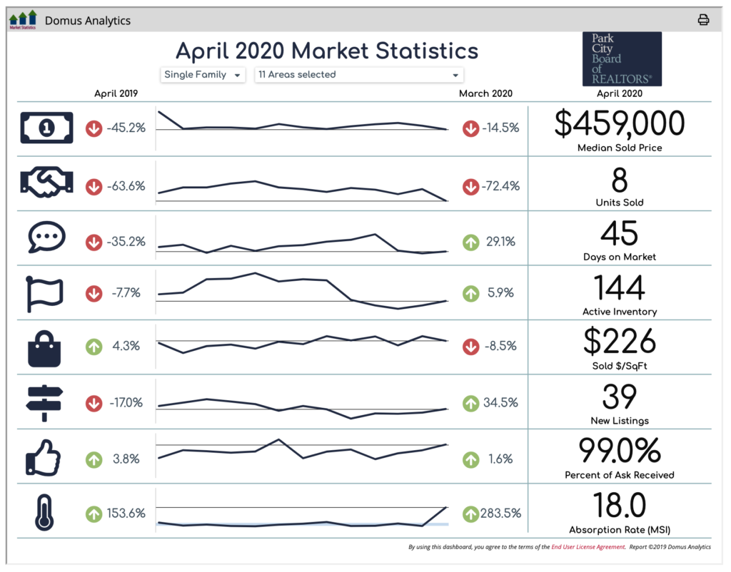 Heber Valley real estate statistics