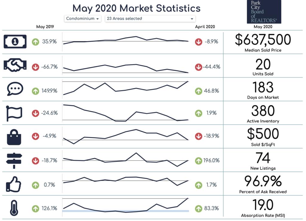 Park City condo real estate statistics