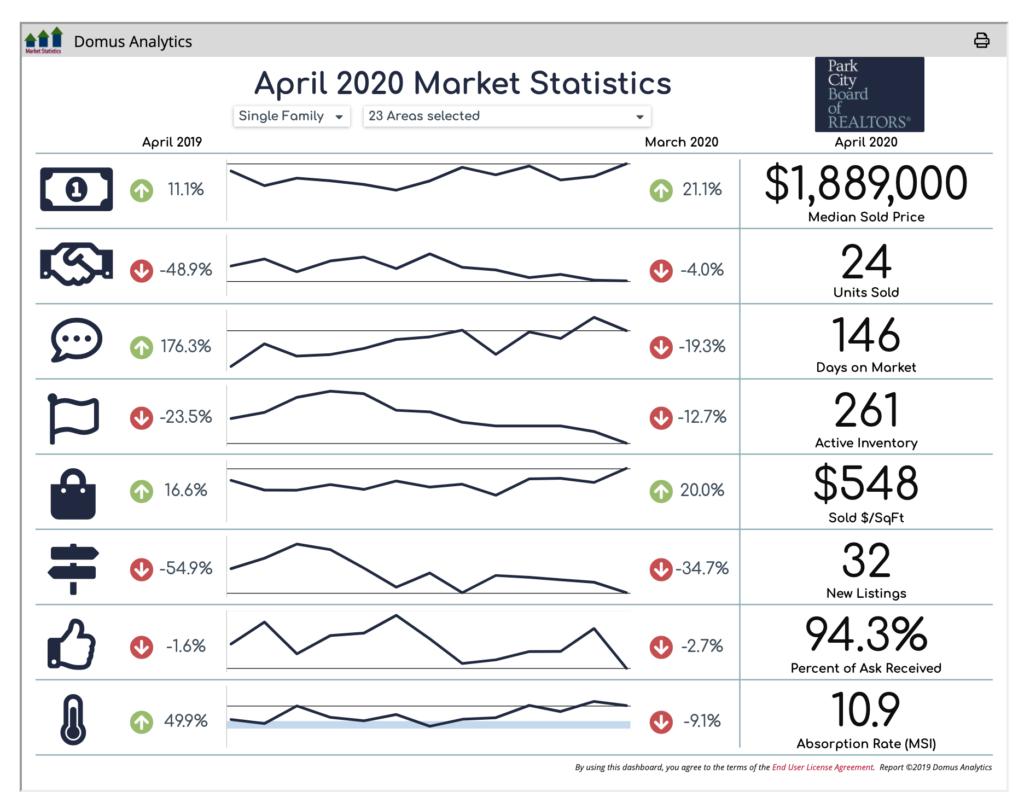 Park City real estate market statistics