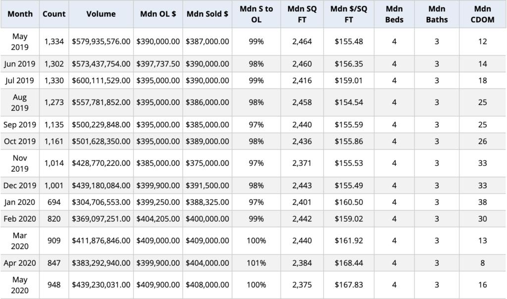 Salt Lake City real estate market statistics