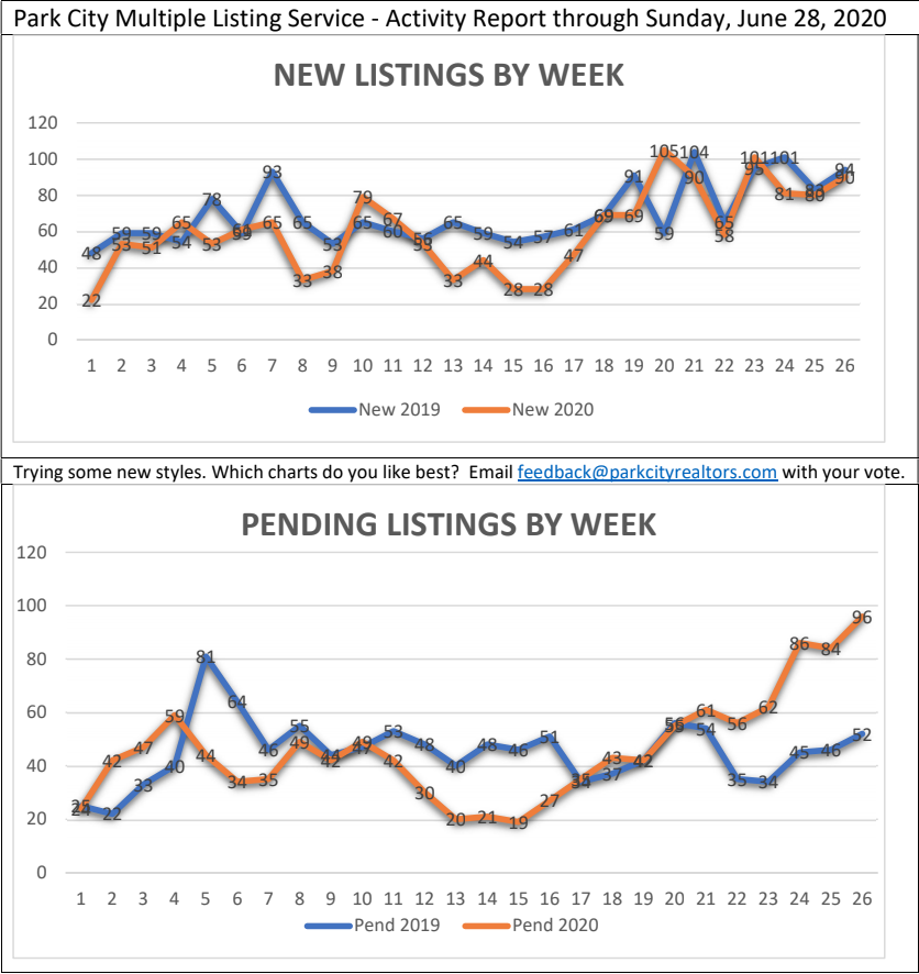 park city weekly housing market stats