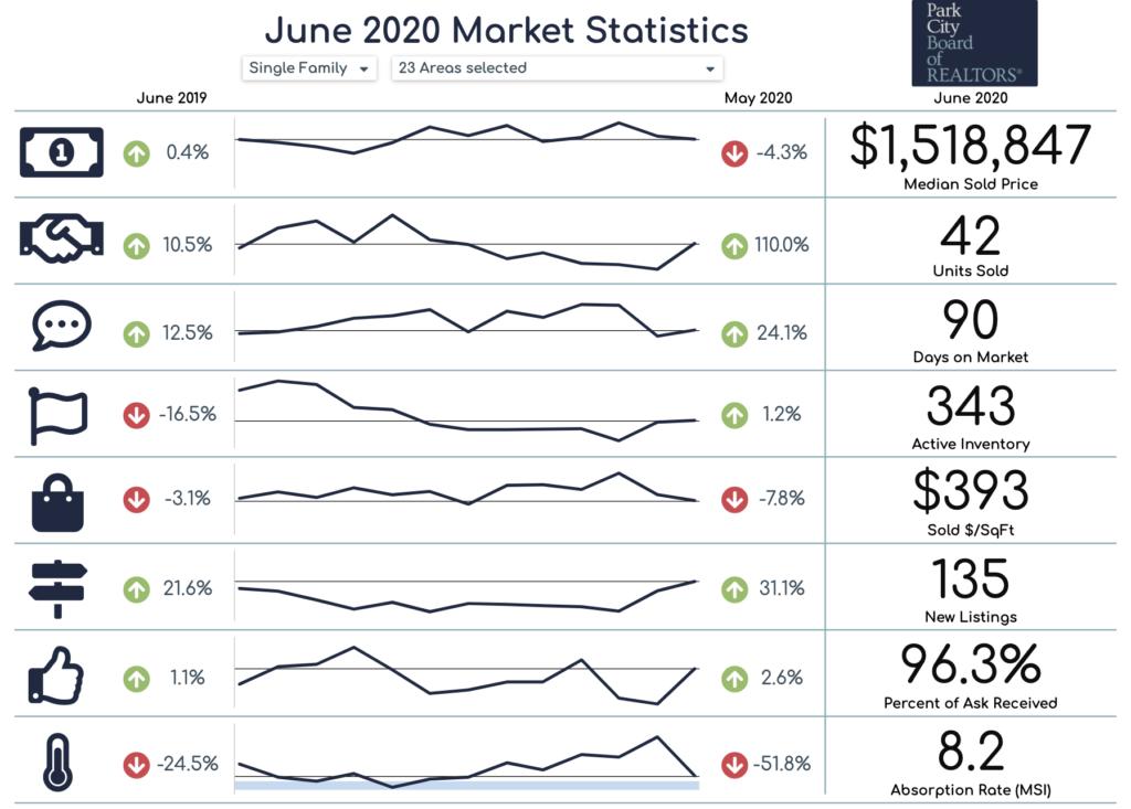 park city housing market statistics
