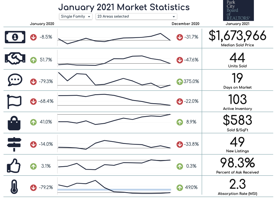 Park City housing market statistics graph for January 2021